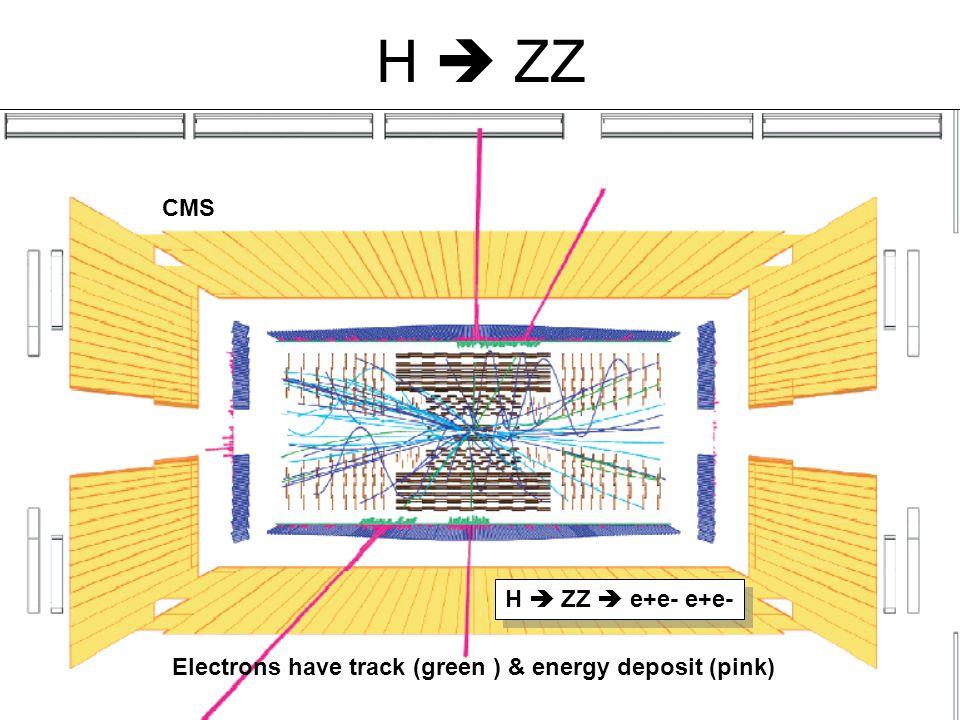 H  ZZ CMS H  ZZ  e+e- e+e-