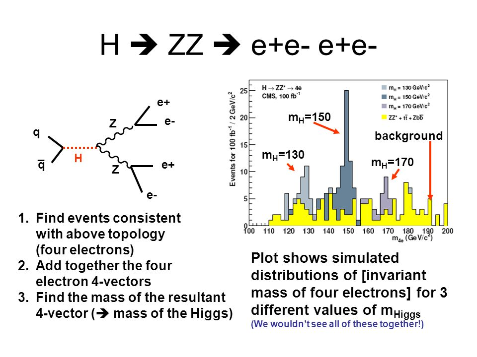 H  ZZ  e+e- e+e- q. _. H. Z. e+ e- mH=150. background. mH=130. mH=170. Find events consistent with above topology (four electrons)