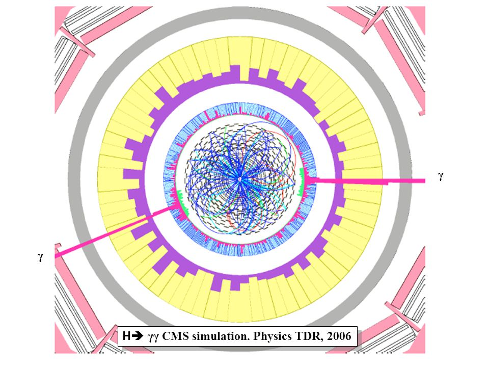 γ γ H γγ CMS simulation. Physics TDR, 2006