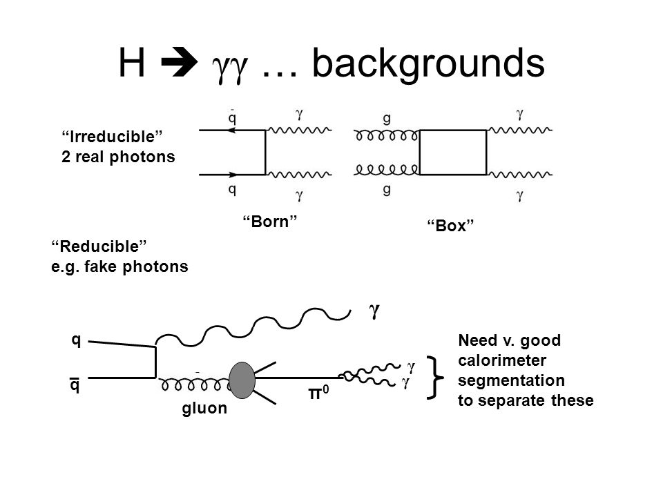 H  γγ … backgrounds γ π0 Irreducible 2 real photons Born Box