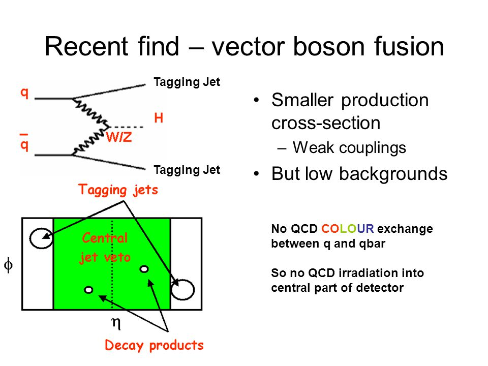 Recent find – vector boson fusion
