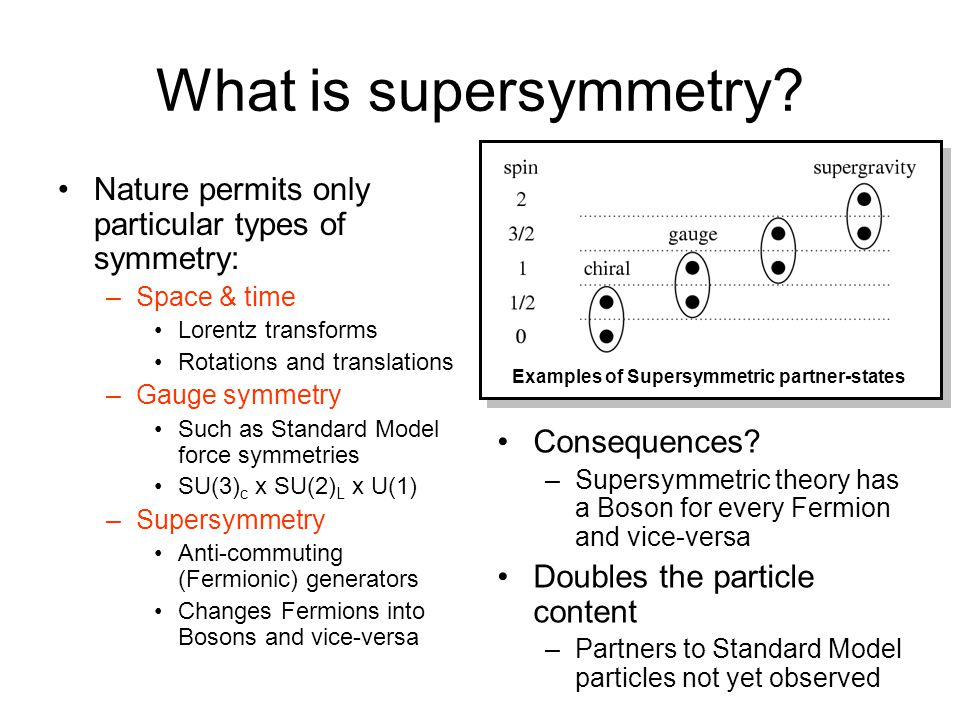 What is supersymmetry Examples of Supersymmetric partner-states. Nature permits only particular types of symmetry: