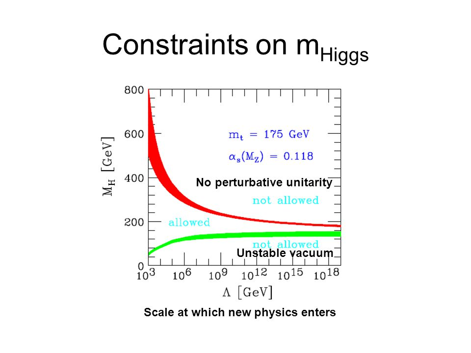 Constraints on mHiggs No perturbative unitarity Unstable vacuum