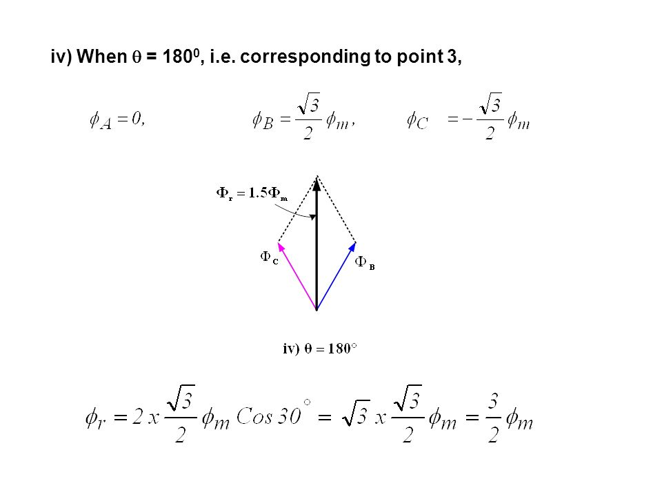 iv) When  = 1800, i.e. corresponding to point 3,