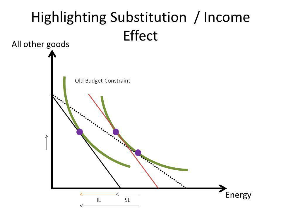 Highlighting Substitution / Income Effect