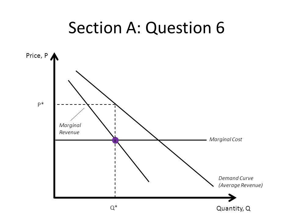 Section A: Question 6 Price, P Quantity, Q P* Q* Marginal Revenue