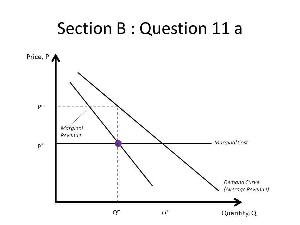 Section B : Question 11 a Price, P Quantity, Q Pm P* Qm Q*