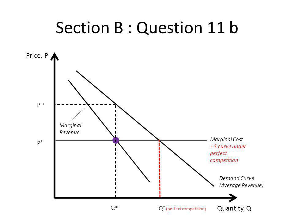 Section B : Question 11 b Price, P Quantity, Q Pm P* Qm