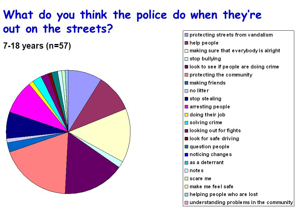 What do you think the police do when they're out on the streets