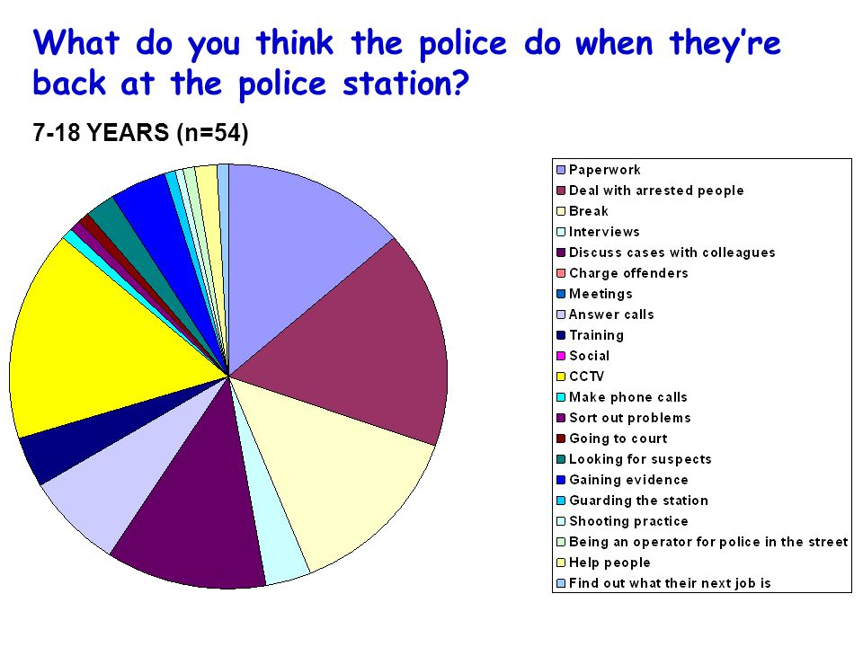 What do you think the police do when they're back at the police station