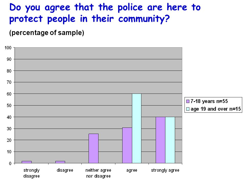 Do you agree that the police are here to protect people in their community