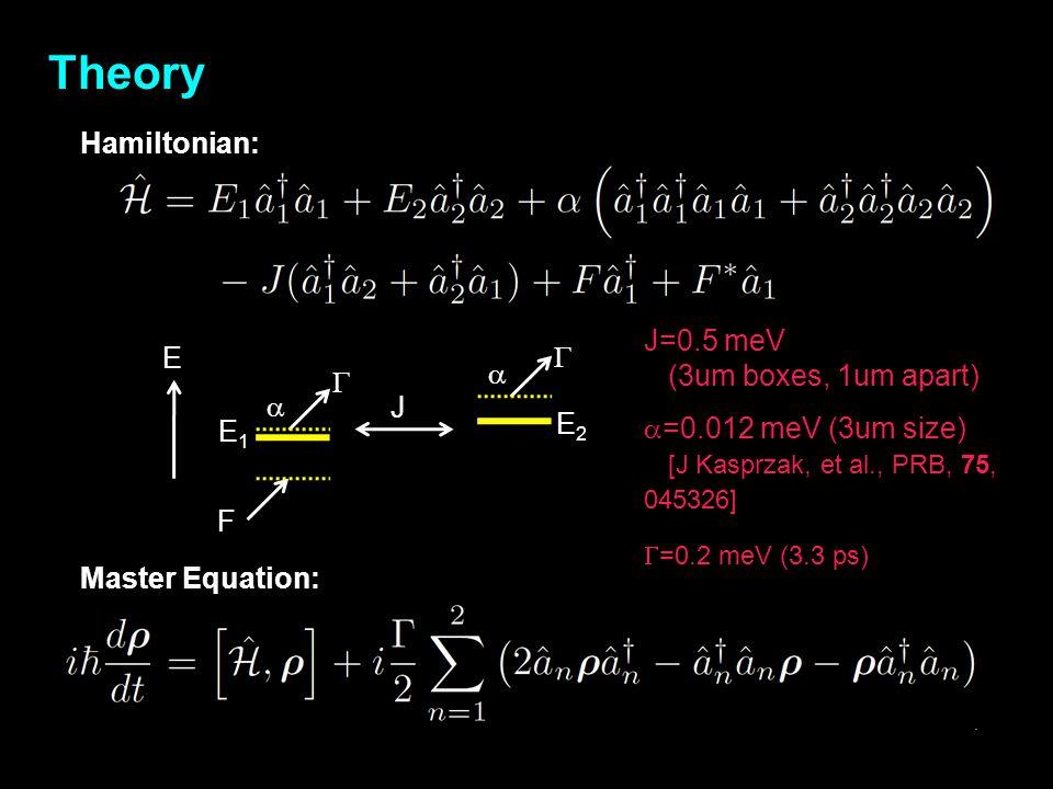 Theory Hamiltonian: J=0.5 meV E (3um boxes, 1um apart) G a J E2 E1