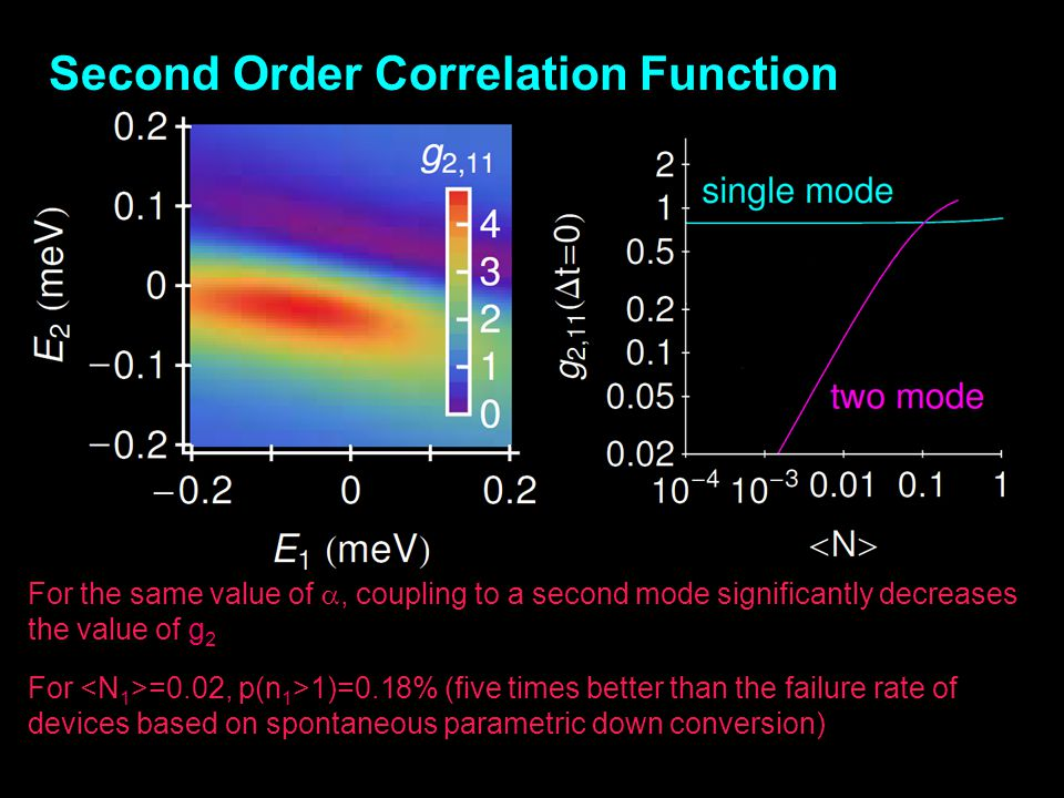 Second Order Correlation Function