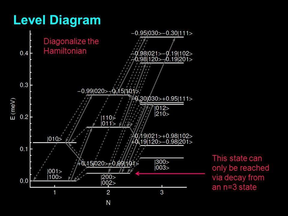 Level Diagram Diagonalize the Hamiltonian