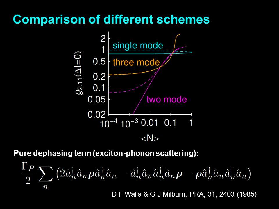 Comparison of different schemes
