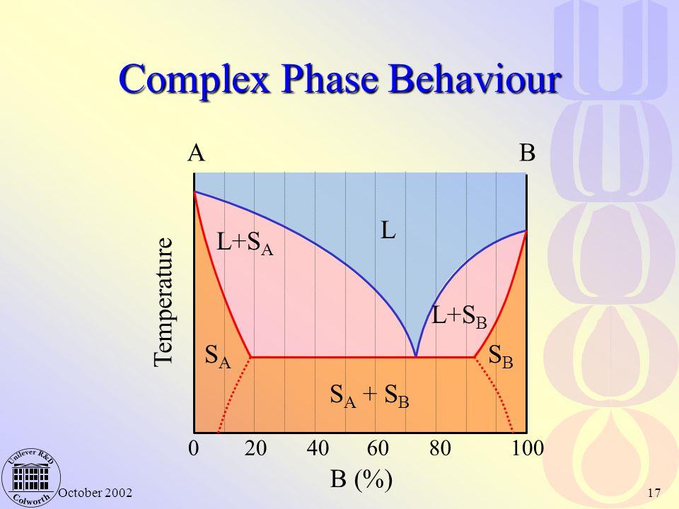Complex Phase Behaviour