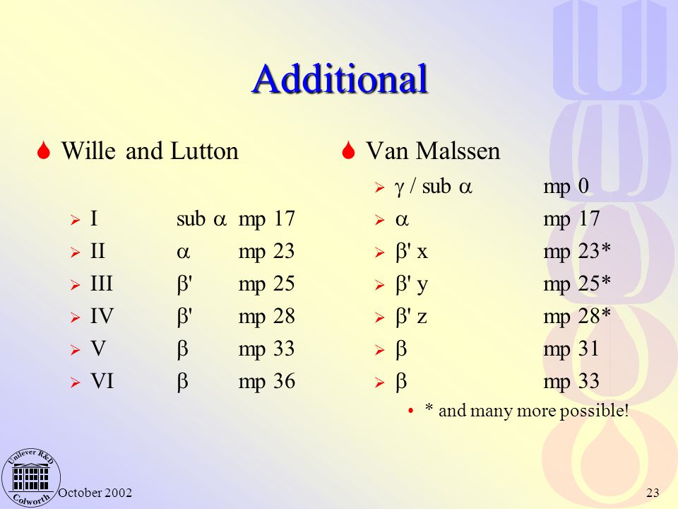 Additional Wille and Lutton Van Malssen I sub  mp 17 II  mp 23