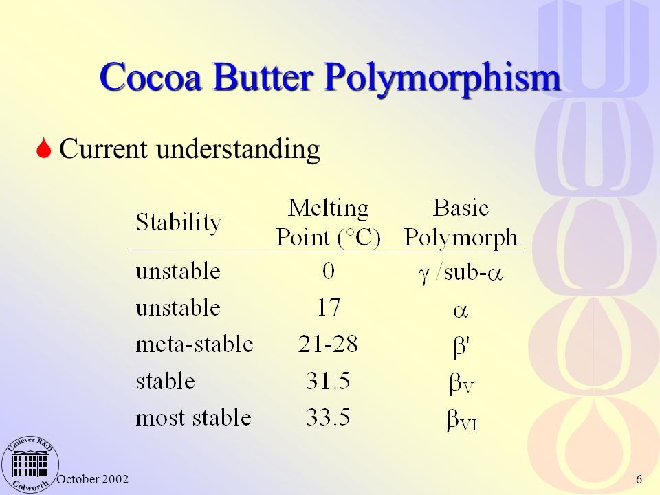 Cocoa Butter Polymorphism