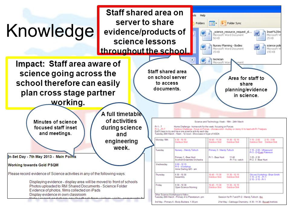 Staff shared area on server to share evidence/products of science lessons throughout the school.