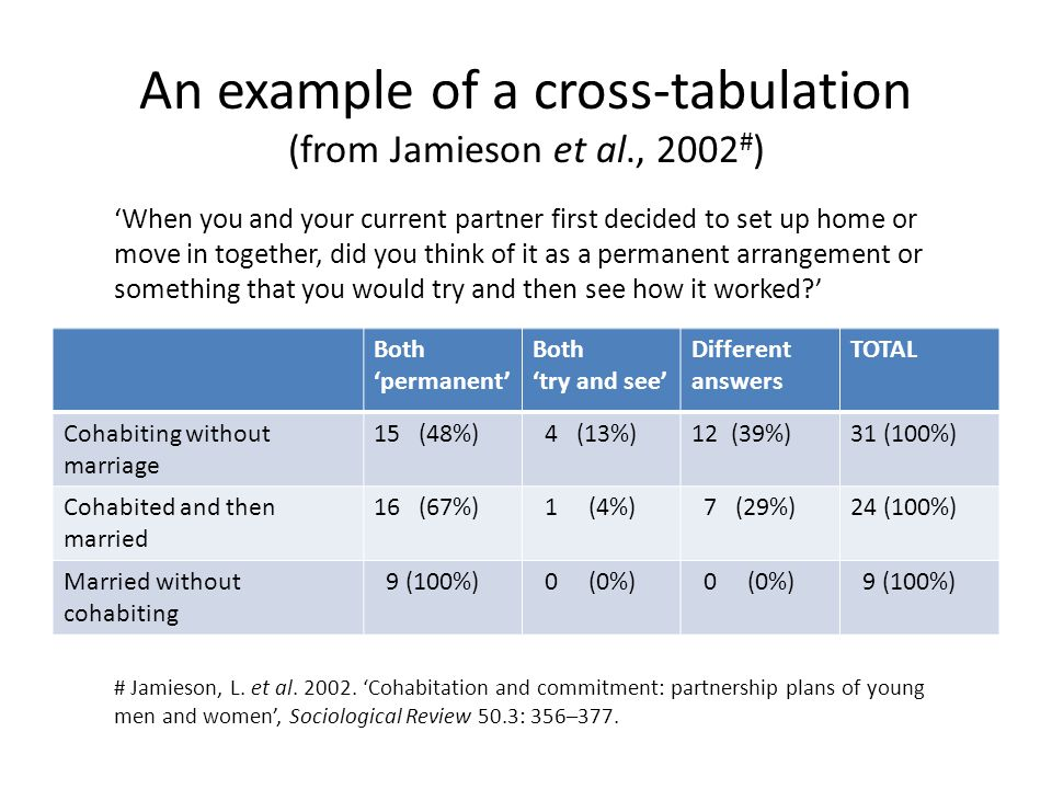 An example of a cross-tabulation (from Jamieson et al., 2002#)