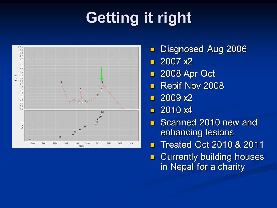 Getting it right Diagnosed Aug 2006 2007 x2 2008 Apr Oct