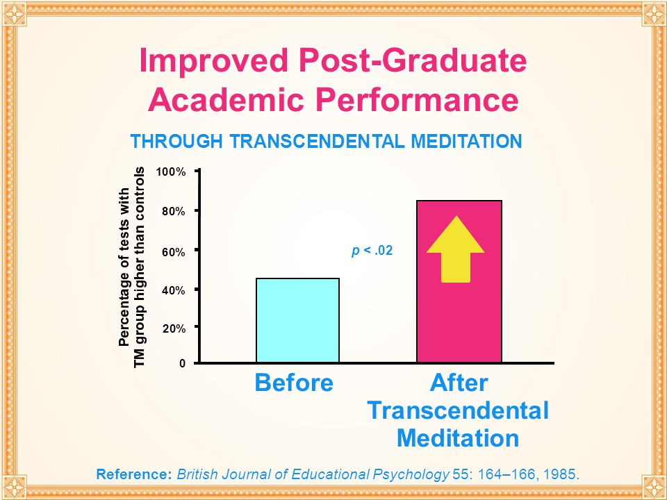 Improved Post-Graduate Academic Performance
