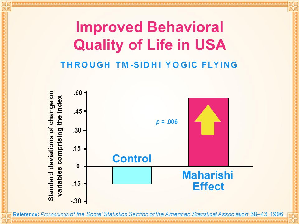 Improved Behavioral Quality of Life in USA
