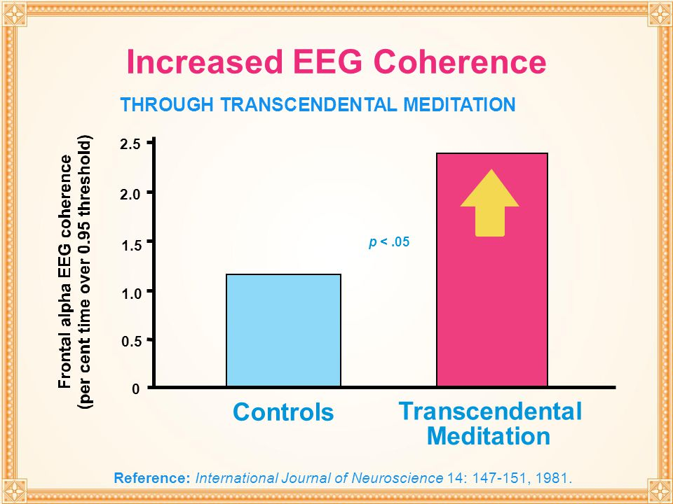 Increased EEG Coherence