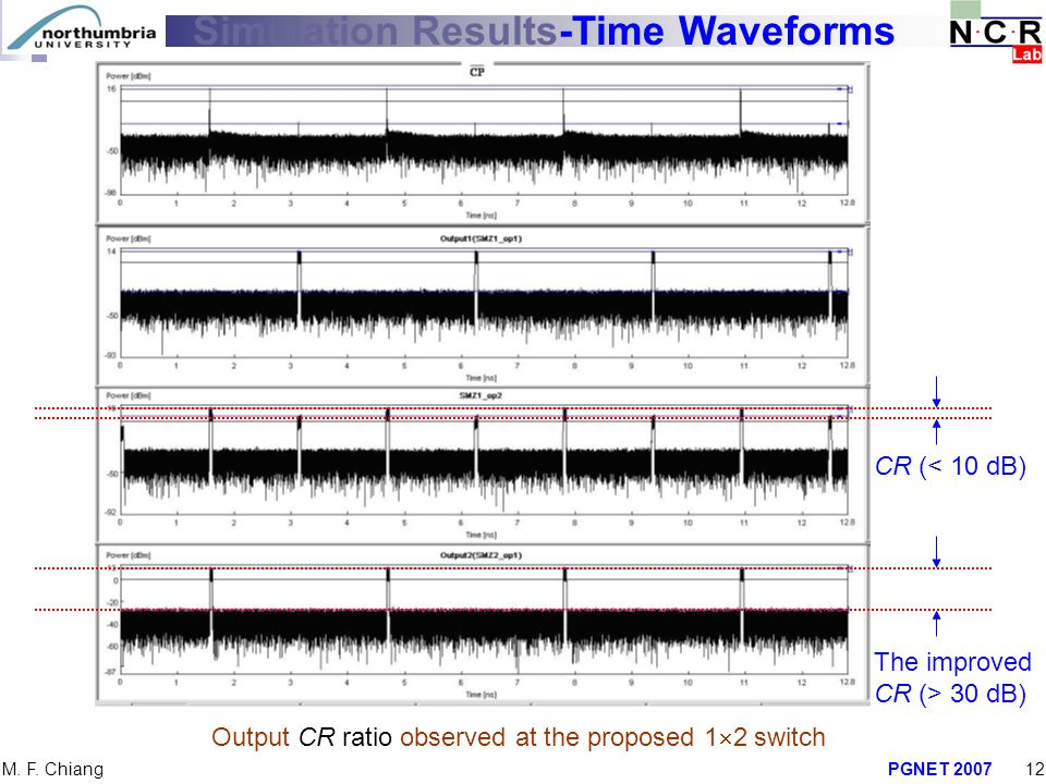 Simulation Results-Time Waveforms