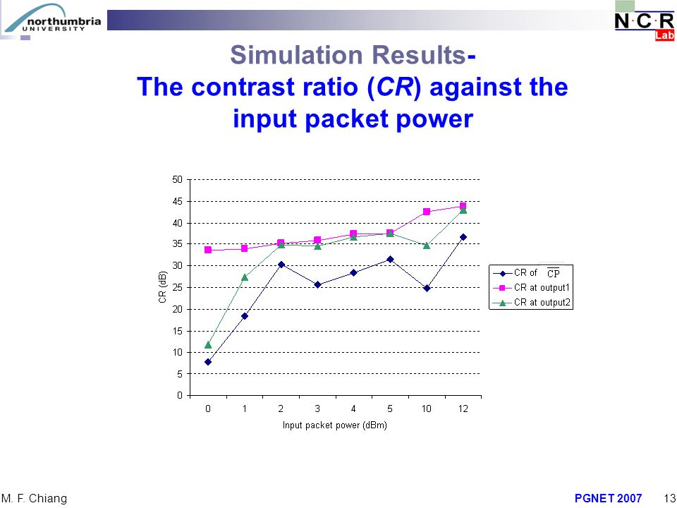 The contrast ratio (CR) against the input packet power