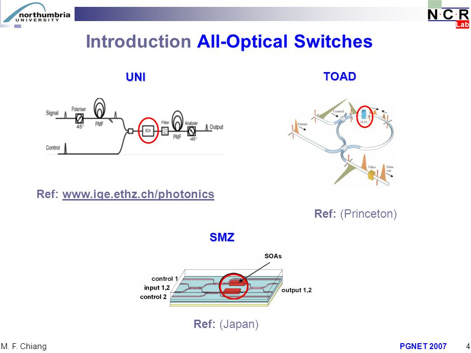 Introduction All-Optical Switches