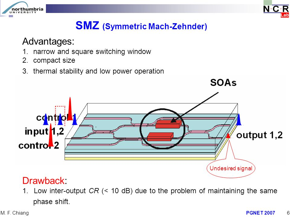 SMZ (Symmetric Mach-Zehnder)