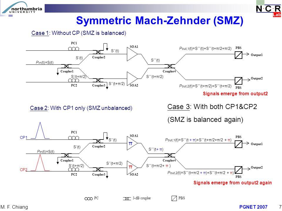 Symmetric Mach-Zehnder (SMZ)
