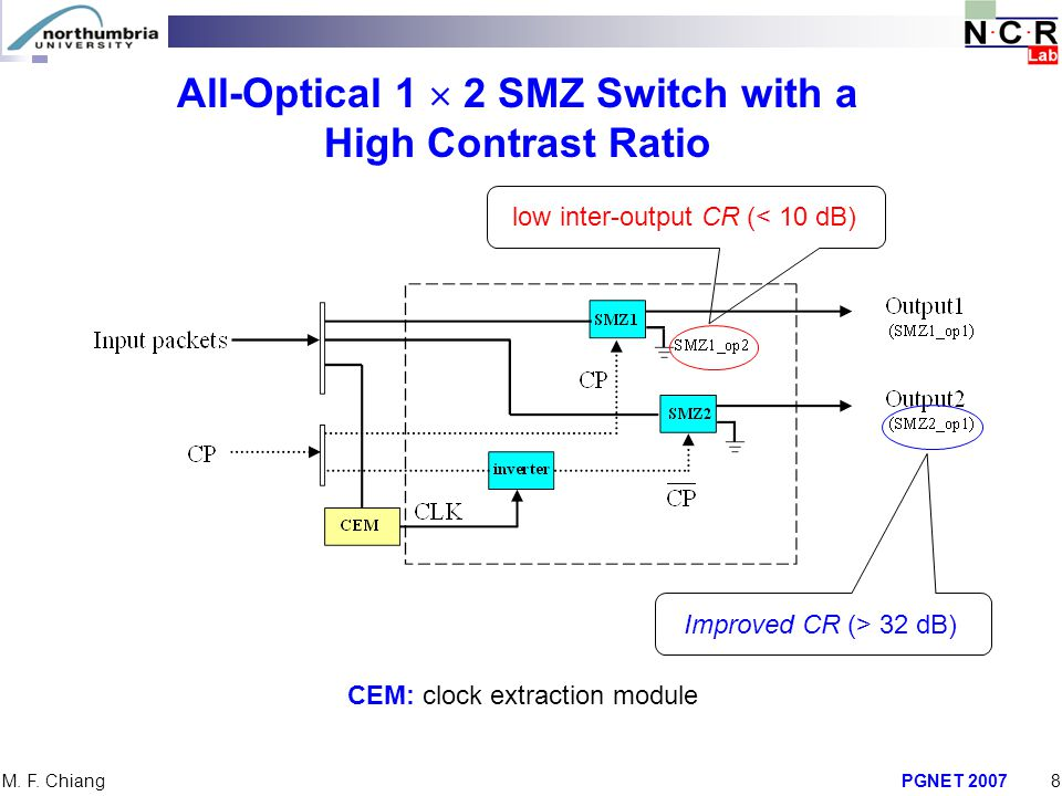 All-Optical 1  2 SMZ Switch with a High Contrast Ratio