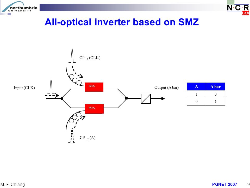 All-optical inverter based on SMZ