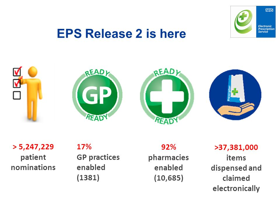 EPS Release 2 is here > 5,247,229 patient nominations 17%