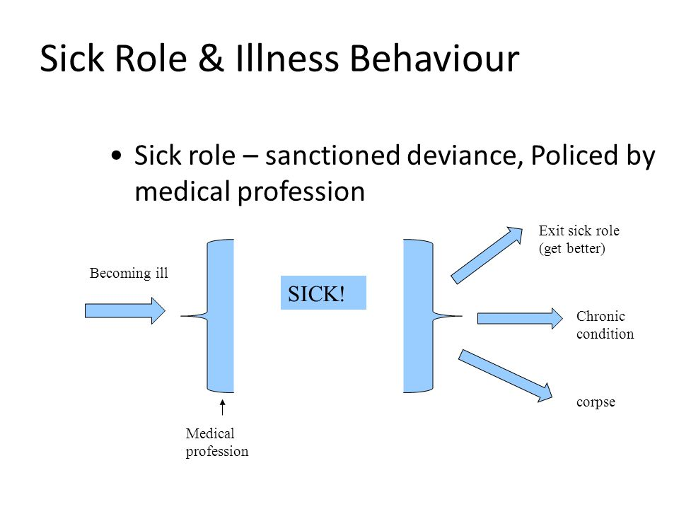 Sick Role & Illness Behaviour