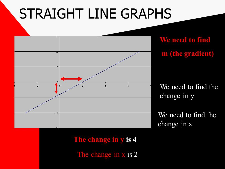 STRAIGHT LINE GRAPHS We need to find m (the gradient)