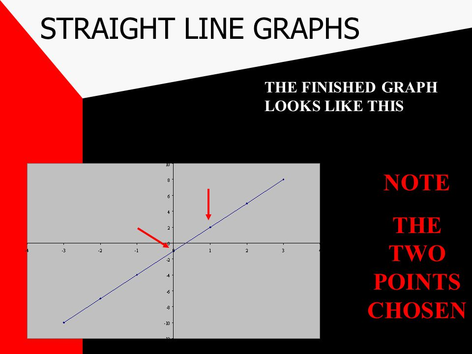 STRAIGHT LINE GRAPHS NOTE THE TWO POINTS CHOSEN