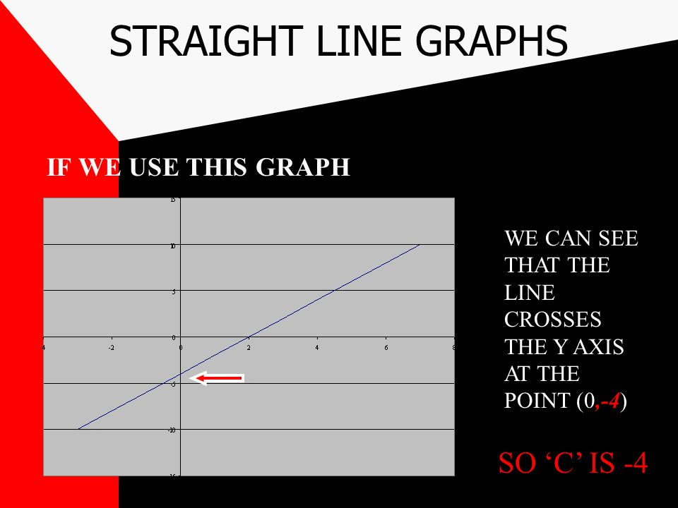 STRAIGHT LINE GRAPHS SO 'C' IS -4 IF WE USE THIS GRAPH