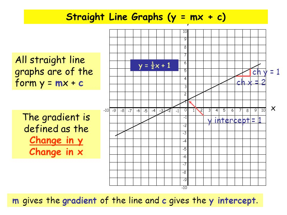 Straight Line Graphs (y = mx + c)