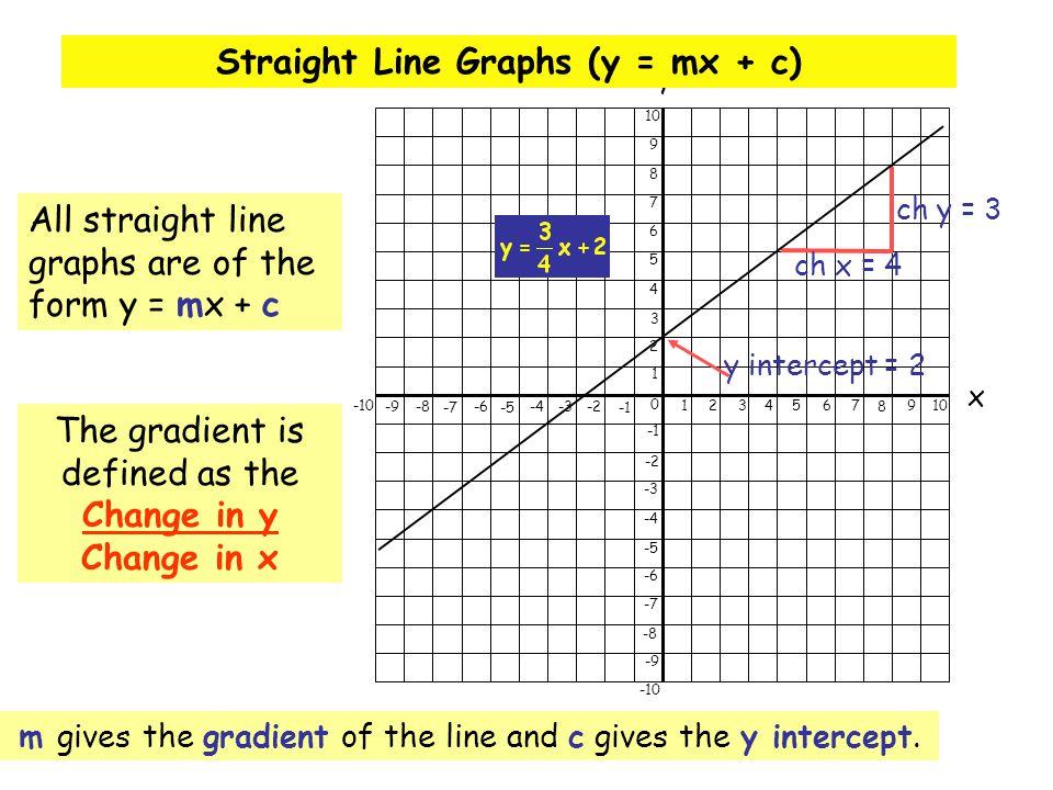 Straight Line Graphs (y = mx + c)