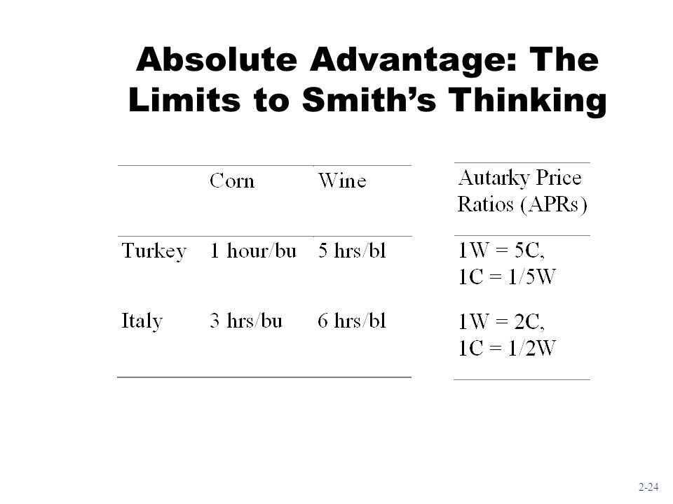 Absolute Advantage: The Limits to Smith's Thinking