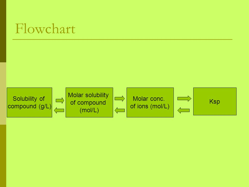 Flowchart Solubility of compound (g/L) Molar solubility of compound