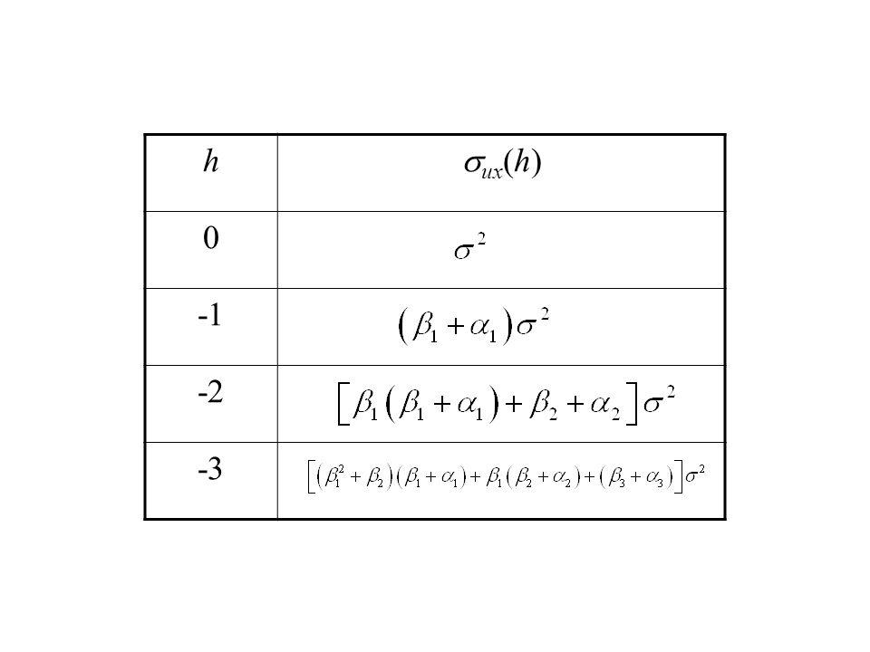 h sux(h) -1 -2 -3