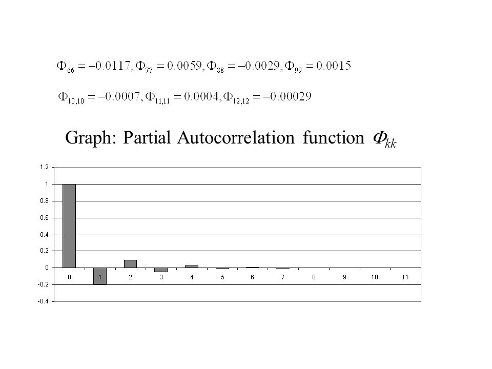 Graph: Partial Autocorrelation function Fkk