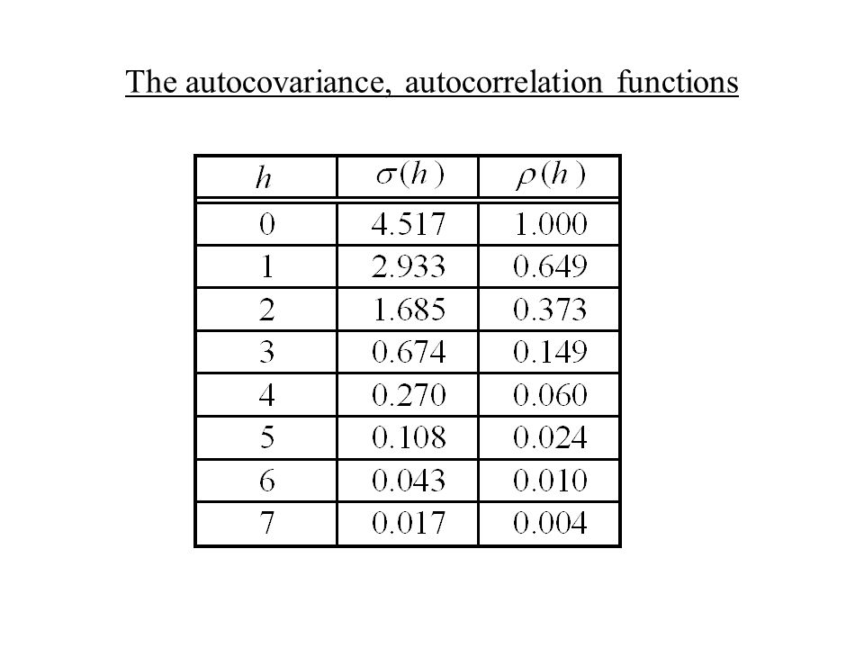 The autocovariance, autocorrelation functions