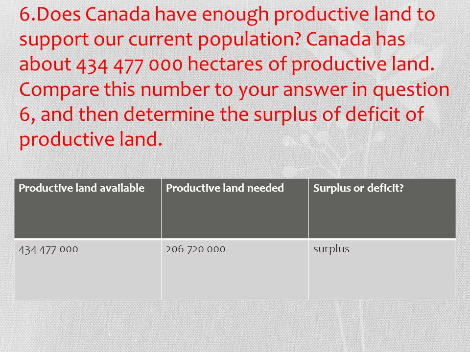 6.Does Canada have enough productive land to support our current population Canada has about 434 477 000 hectares of productive land. Compare this number to your answer in question 6, and then determine the surplus of deficit of productive land.