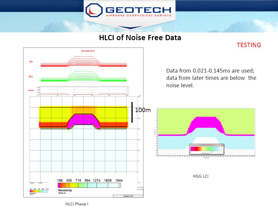 HLCI of Noise Free Data TESTING 100m