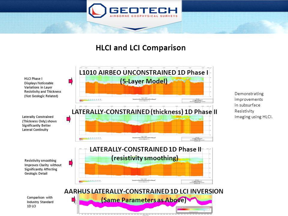 HLCI and LCI Comparison